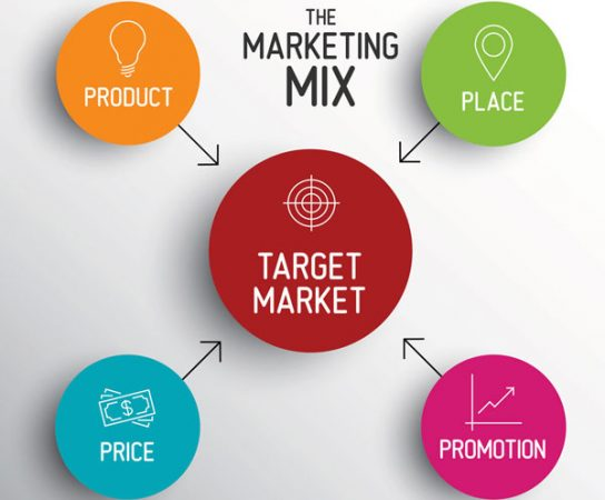 Les quatre étapes pour mettre en place un plan de marchéage